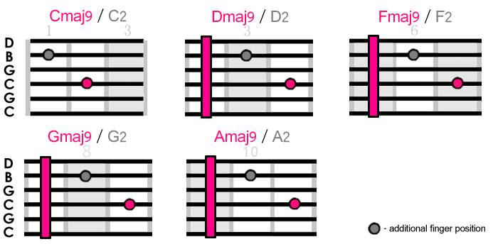 Dreamy Chord Patterns For Alternate Tunings Creative Guitar Studio