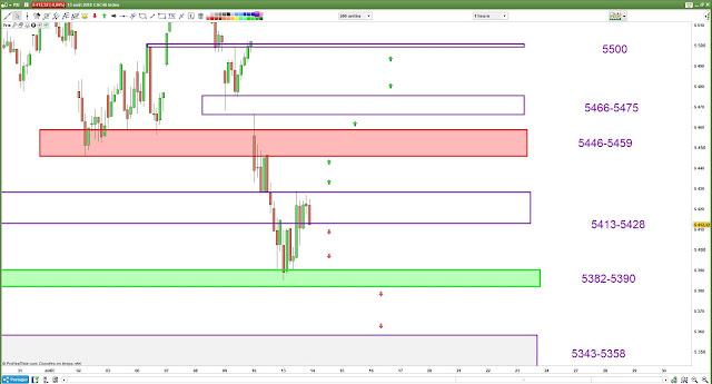 Plan de trade cac40 [14/08/18]