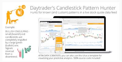PHP Daytrader's Candlestick Pattern Hunter v1.0