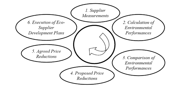 Eco-supplier development cycle