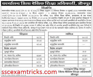 UP JRT Jaunpur Cut off/ Merit list