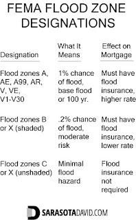 FEMA flood zone designations