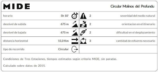 Datos MIDE ruta Molinos Río Profundu
