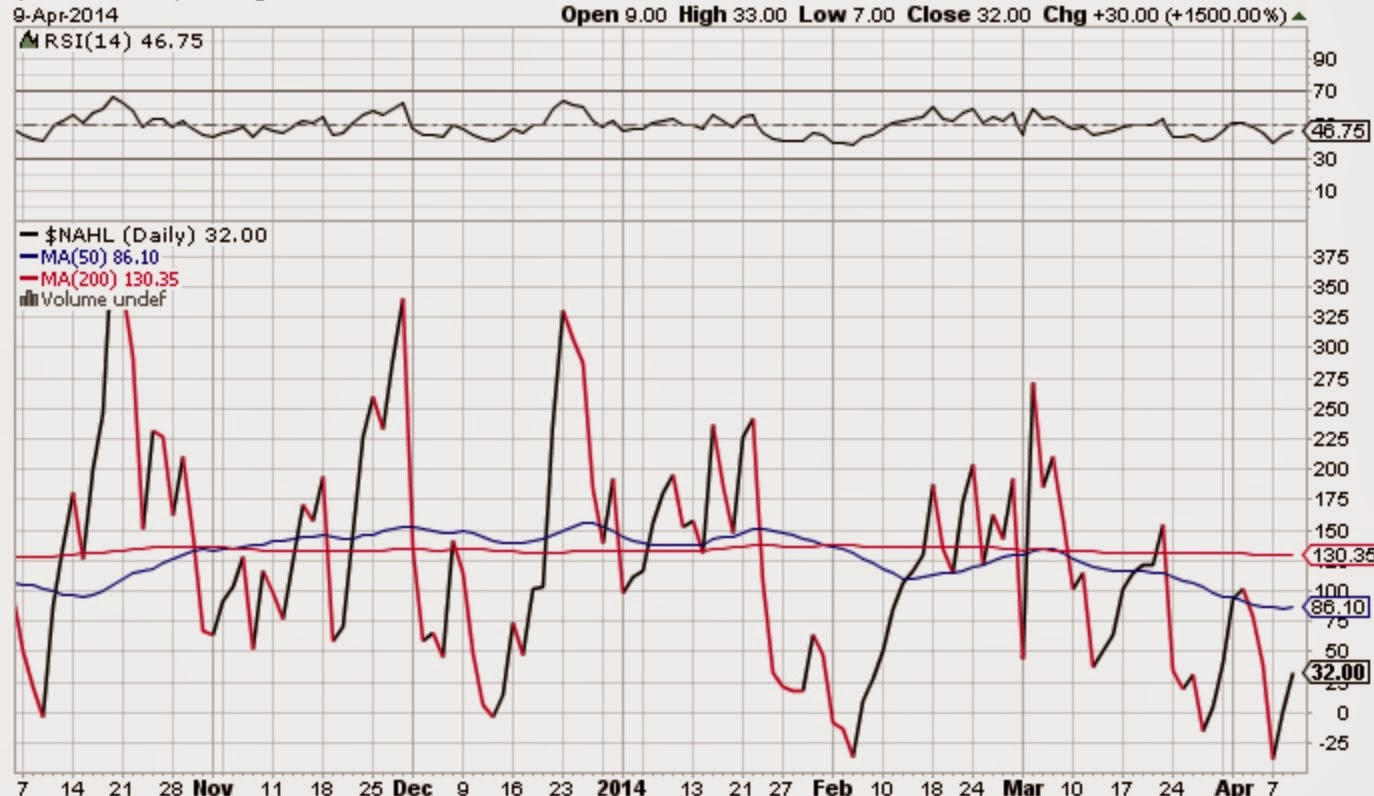 Speculations of a Speculator: April 2014
