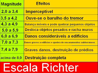 Resultado de imagem para ESCALA RICHTER