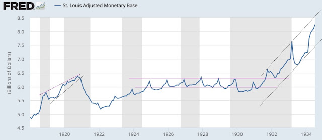 St. Louis FED adjusted monetary base, 1918 to 1934 with Technical analysis support resistance lines