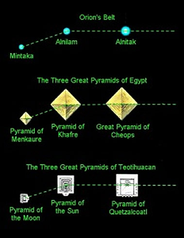 Pirámides de Egipto y Teotihuacán y su alineación con el Cinturón de Orión.