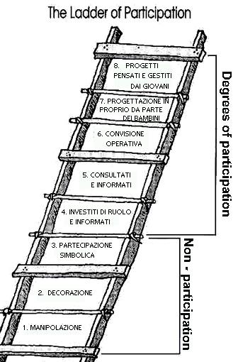 the+ladder+of+participation+ita.jpg