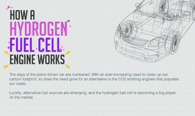 How A Hydrogen Fuel Cell Engine Works