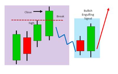 bullish engulfing candlestick trading price action