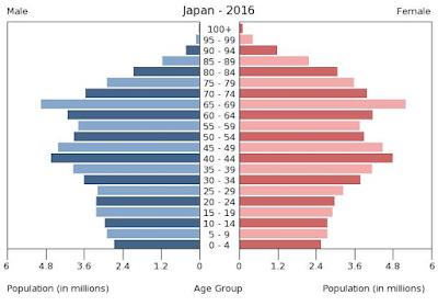 Japonya nüfus yapısı
