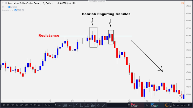 bearish engulfing candle