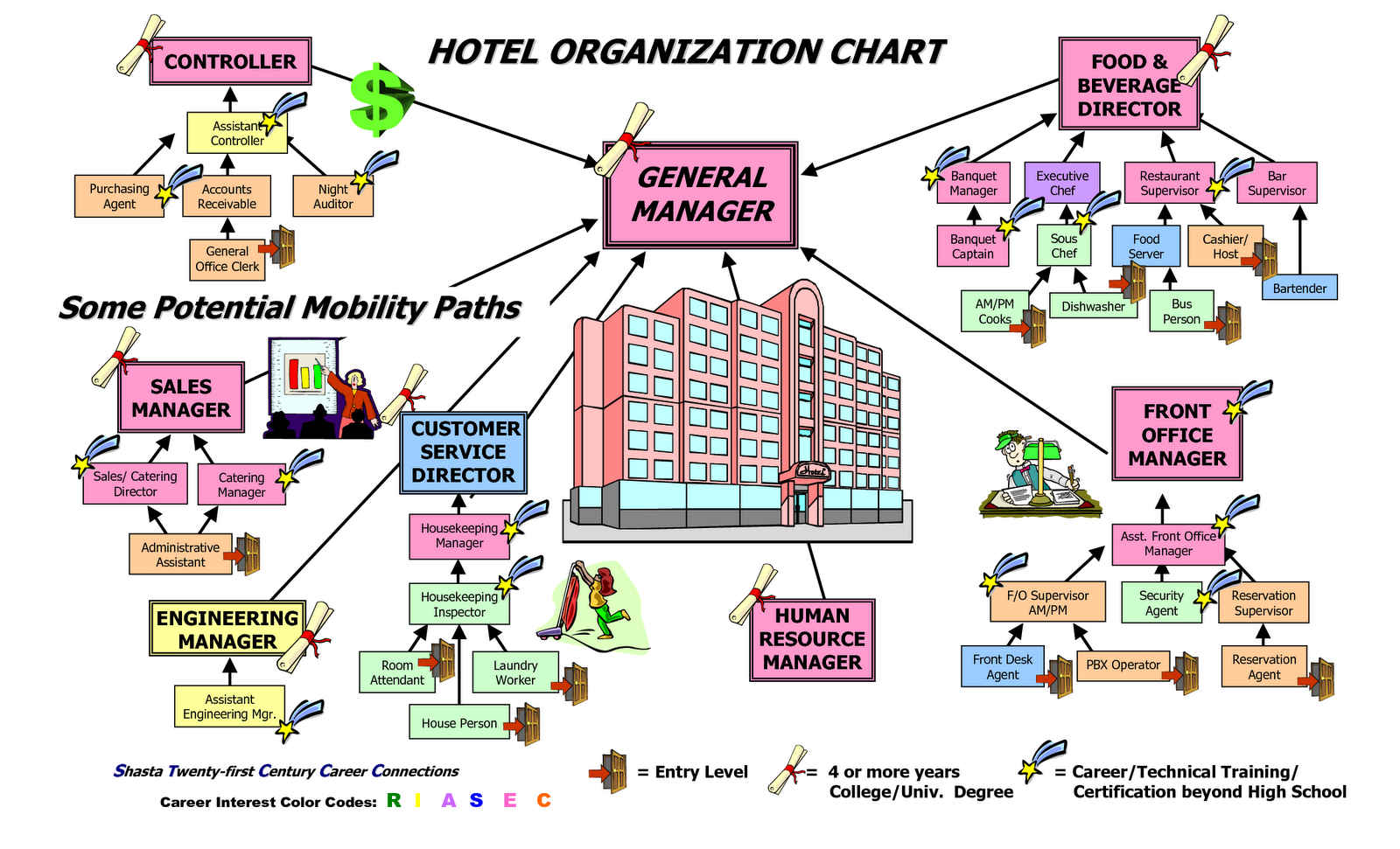 Every Hotel Has A Diffe Organizational Structures Depending On The Size Of Number Rooms Capacity Employees
