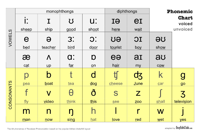 Although some similarities are present there are also many differences between these two phonetic alphabets. Educational Technology In Elt Pronunciation Related Tools