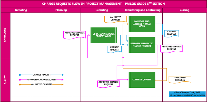 Pmp Inputs And Outputs Diagram Ford Focus Mk1 Rear Light Wiring Management Yogi Change Request Flow Pmbok 5th Edition Individual Processes Are Shown In Their Respective Knowledge Areas Process Groups The Various Forms On Requests As Or