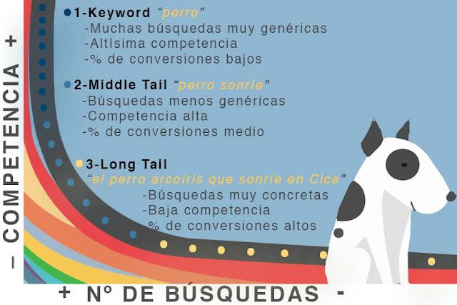 gráfico-de-comparación-de-competencia-y-búsquedas-de-long-tail