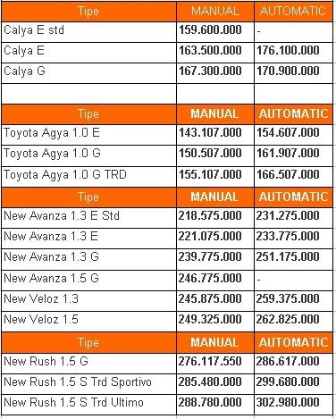 Dealer Toyota Balikpapan Harga Calya Avanza Promo Kredit Cicilan Dp Minim