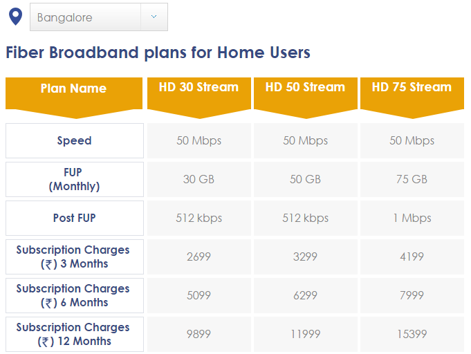 Hathway Broadband Plan And Service Review How To Answer