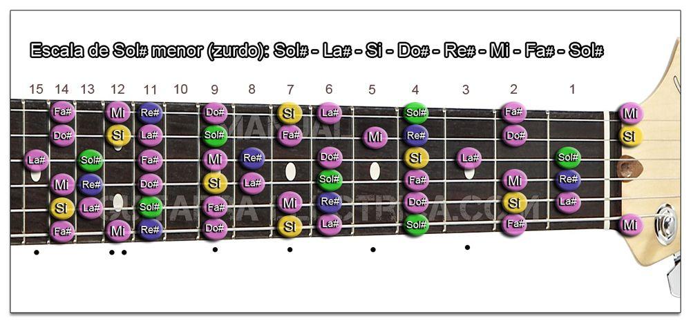 Escala Guitarra Sol sostenido menor - G# m (Zurdo)