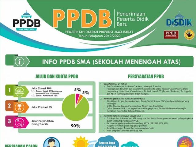 Jalur, Kuota, Persyaratan, Alur, dan Jadwal PPDB Jawa Barat 2019 Jenjang SMA