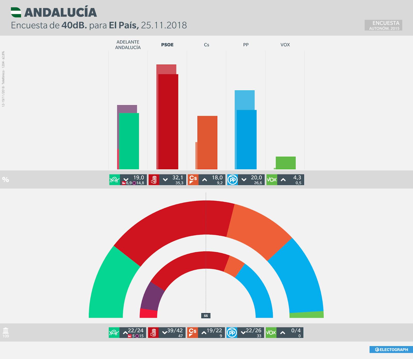Gráfico de la encuesta para elecciones autonómicas en Andalucía realizada por 40dB. para El País en noviembre de 2018
