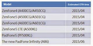 Cara Upgrade Asus Zenfone 4,5,6 Ke Lollipop 5.0 Dengan Mudah