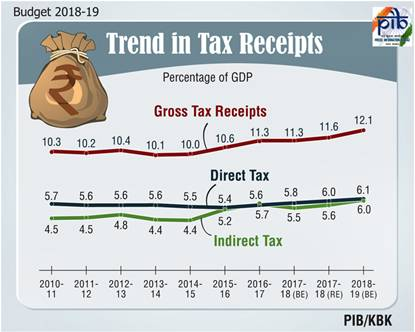 budget-2018-19-trends-in-tax-receipts