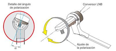 ¿Cómo orientar una antena parabólica  ¿Qué es la Latitud + Longitud + Posición Orbital