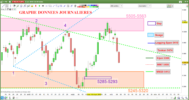 Analyse chartiste du CAC40 [06/10/18]
