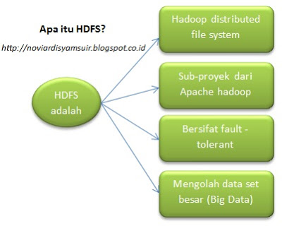Pengertian Hadoop HDFS dan Manfaat Hadoop HDFS Big Data