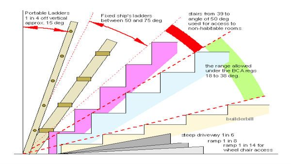 Angles For Different Types Of Stairs Engineering Society