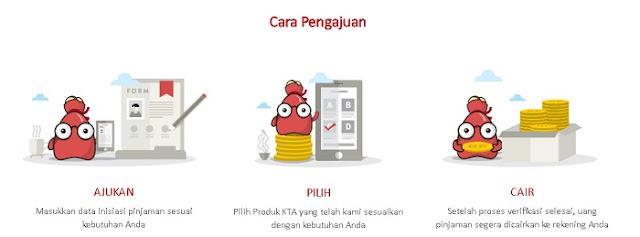 Cara Pengajuan Pinjaman Melalui DISITU.COM - Blog Mas Hendra
