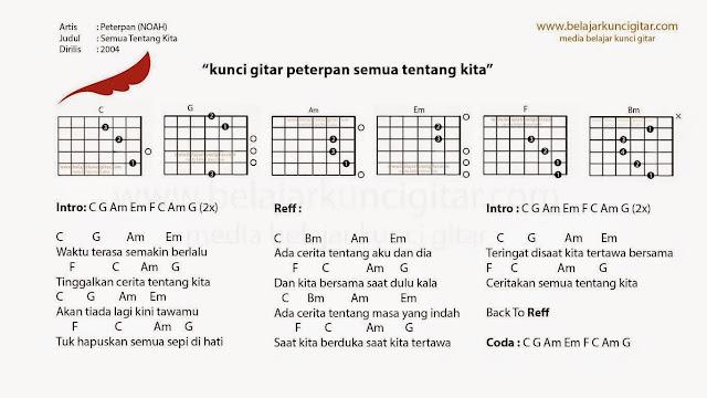belajar kunci gitar peterpan semua tentang kita