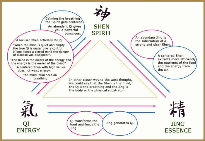 Heal Knee pain: Qigong in Tao and Chinese Medicine - TCM For Arthritis