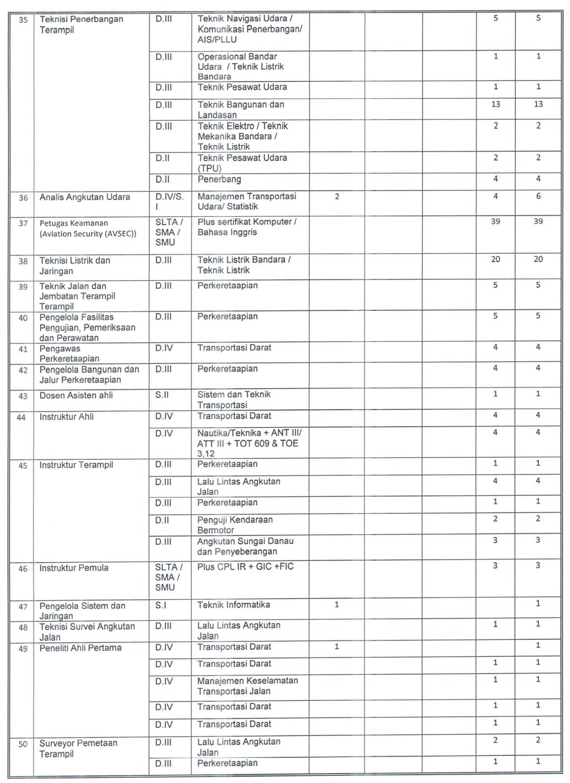 Cpns Kementerian Perhubungan 2019 : kementerian, perhubungan, Lowongan, Kerja, Kementerian, Perhubungan, (KEMENHUB), Tahun