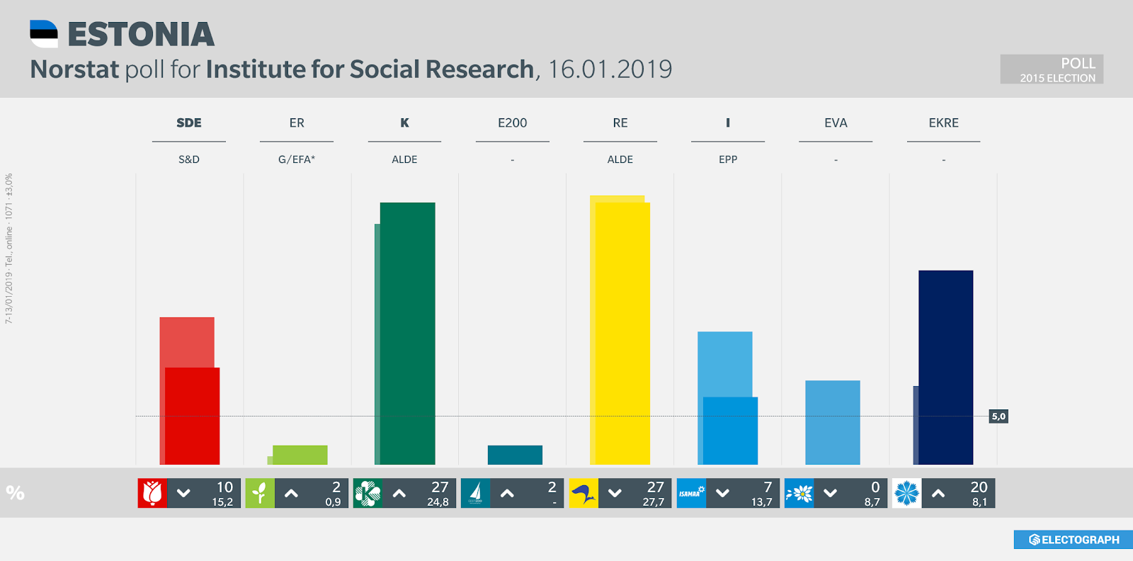 ESTONIA: Norstat poll chart for Institute for Social Research, 16 January 2019