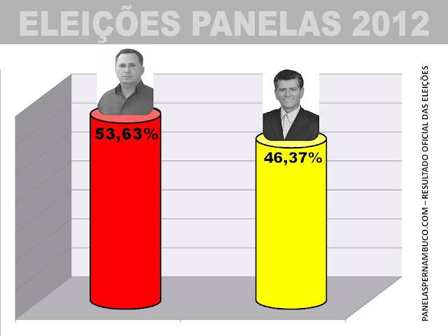 Resultado Oficial das Eleições 2012