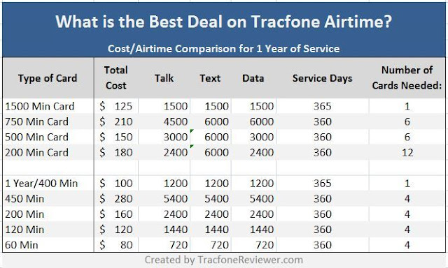 tracfone airtime best deal