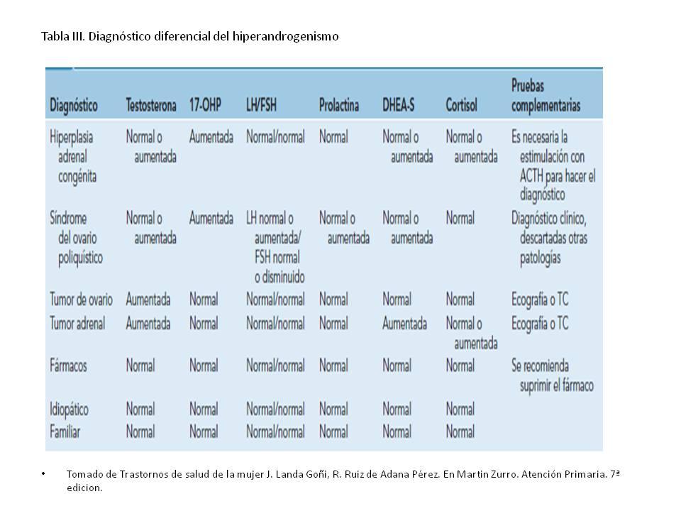 Hiperandrogenismo: Síndrome del Ovario Poliquístico.