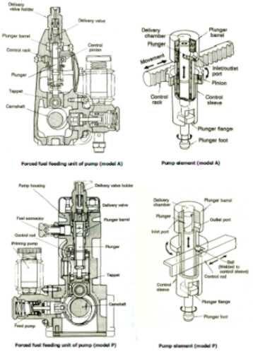 Konstruksi Dan Proses Delivery Fuel Di Dalam Fuel