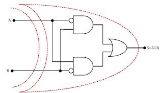 Detalhe da função XOU