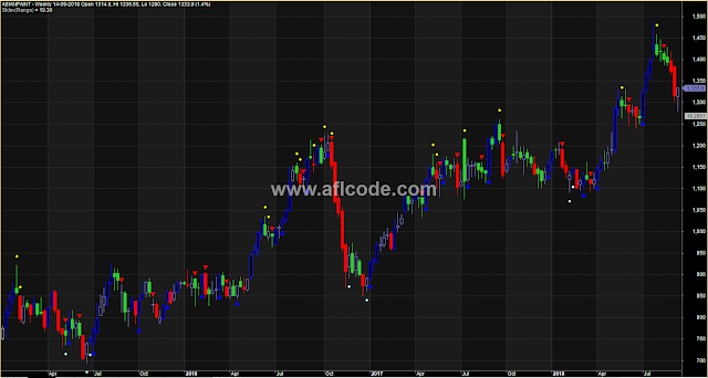 Colorful Candles With Buy Sell Indication