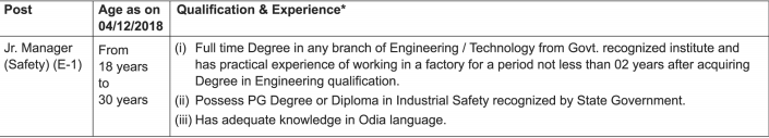 Education Qualification for Jr Manager in sail jobs 2018