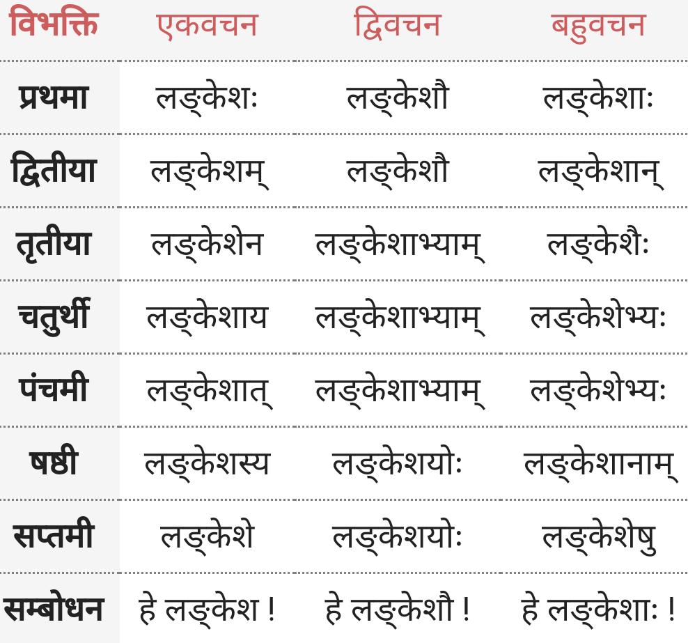Lankesh Shabd Roop - ladkesh