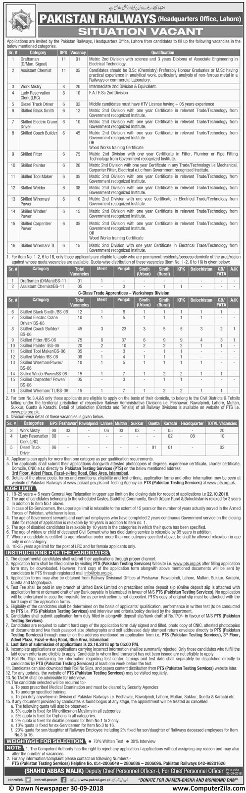 Situations Vacant at Pakistan Railways