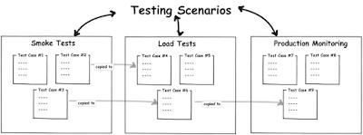 Test Case Nedir? Detaylı ve Teknik Test Senaryosu Nasıl Hazırlanır