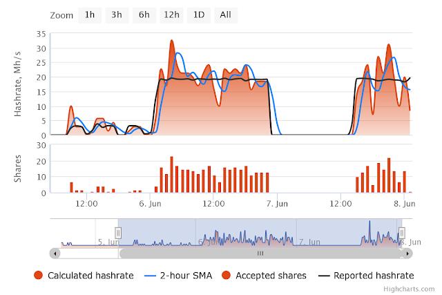 Nanopool Ethereum Mining Stats Reporting