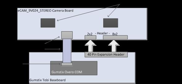 Image Sensors World: e-con Launches Stereo Camera Reference Design