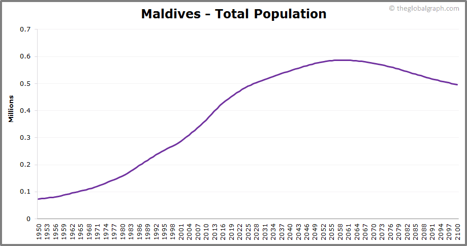 Maldives  Total Population Trend