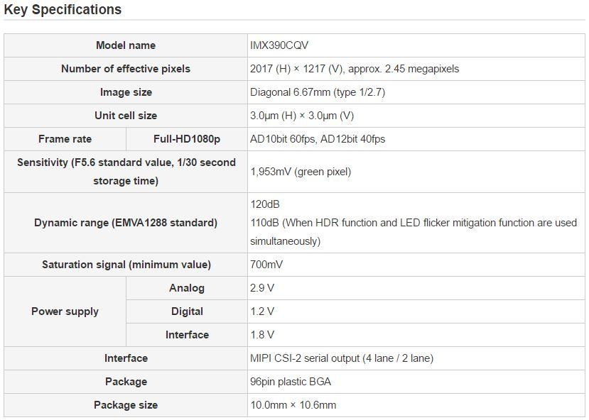 Image Sensors World: Sony Unveils Automotive HDR Sensor with